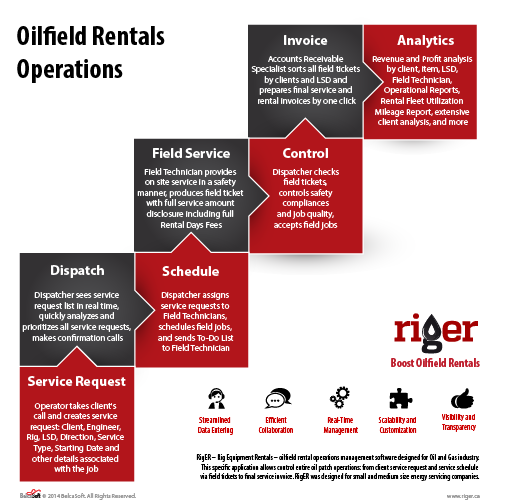 RigER Business Process