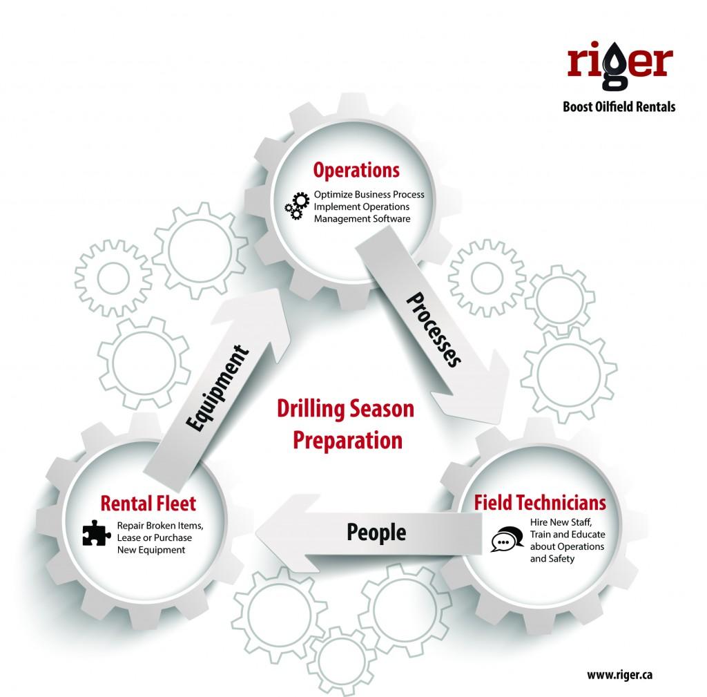 Drilling Season Preparation by riger.ca