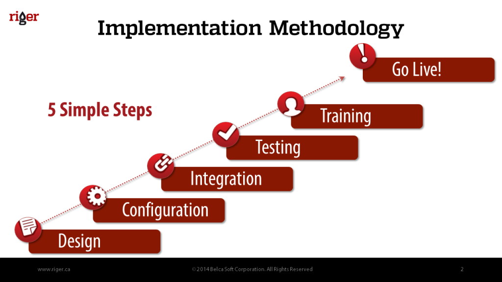 RigER_Implementation_Methodology_Slide2