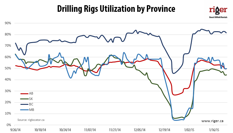 2015-01-23_Drilling_Rigs_by_Province