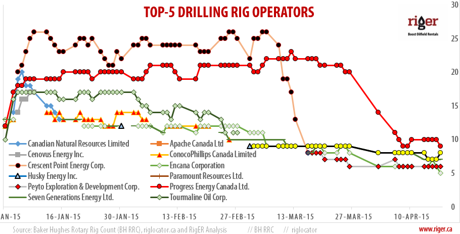 2015-04-17_RigER_TOP-5_Drilling_Rig_Operators