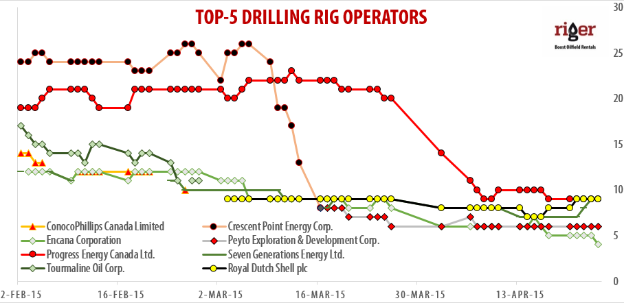 2015-04-27_RigER_TOP-5_Drilling_Rig_Operators