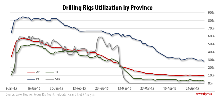 2015-05-02_RigER_Drilling_Rigs_Utilization_Province