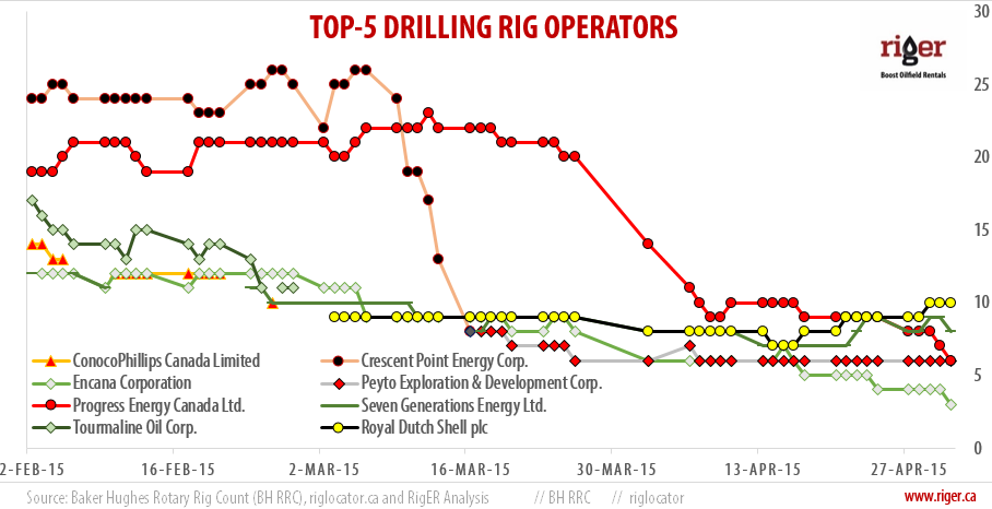 2015-05-02_RigER_TOP-5_Drilling_Rig_Operators
