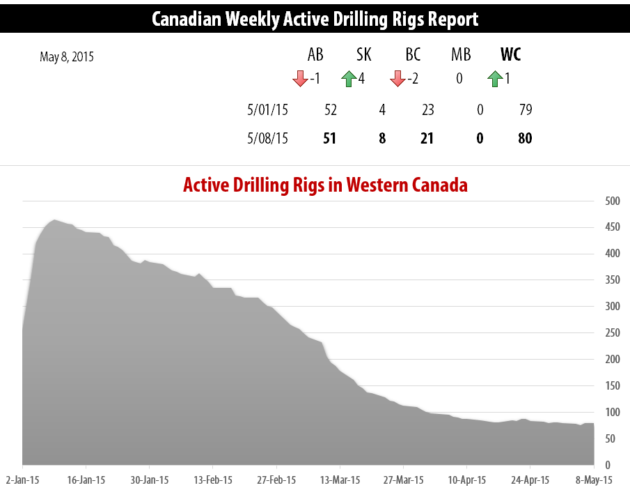 2015-05-08_RigER_Canadian_Weekly_Active_Drilling_Rigs_Report