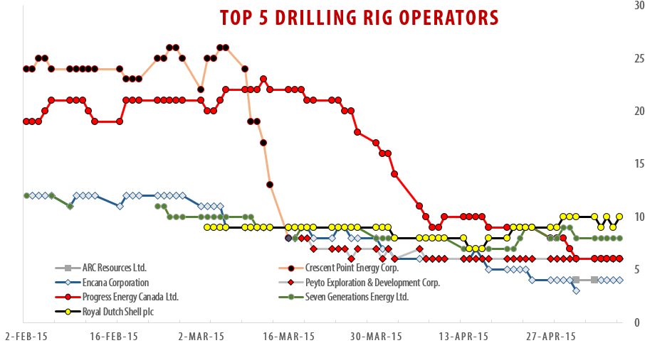 2015-05-08_RigER_TOP-5_Drilling_Rig_Operators