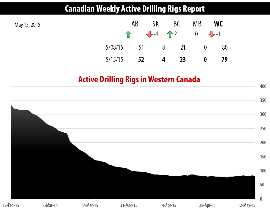 2015-05-15_RigER_Active_Drilling_Rigs_Western_Canada_WR
