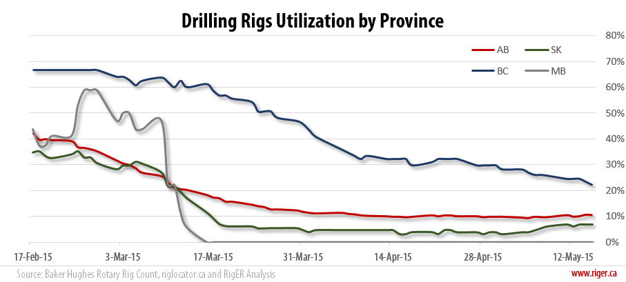 2015-05-15_RigER_Drilling_Rigs_Utilization_Province