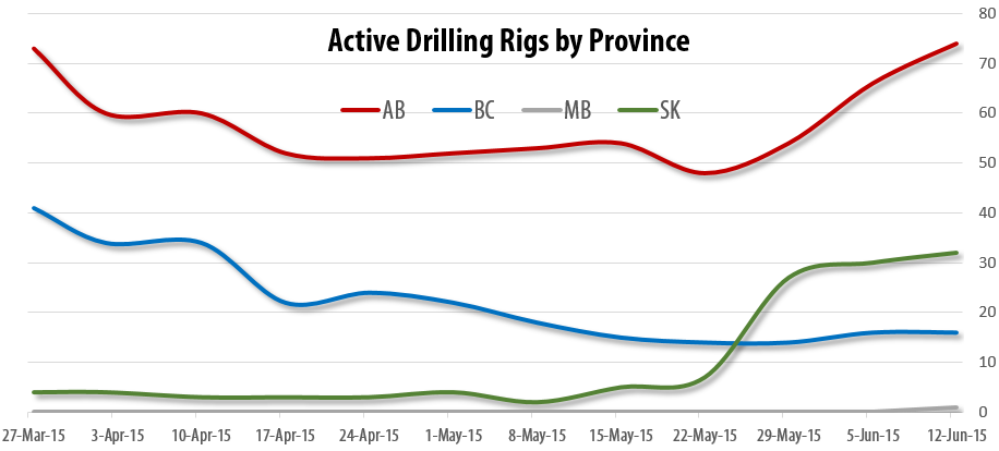 2015-06-12_RigER_Active_Drilling_Rigs_Province