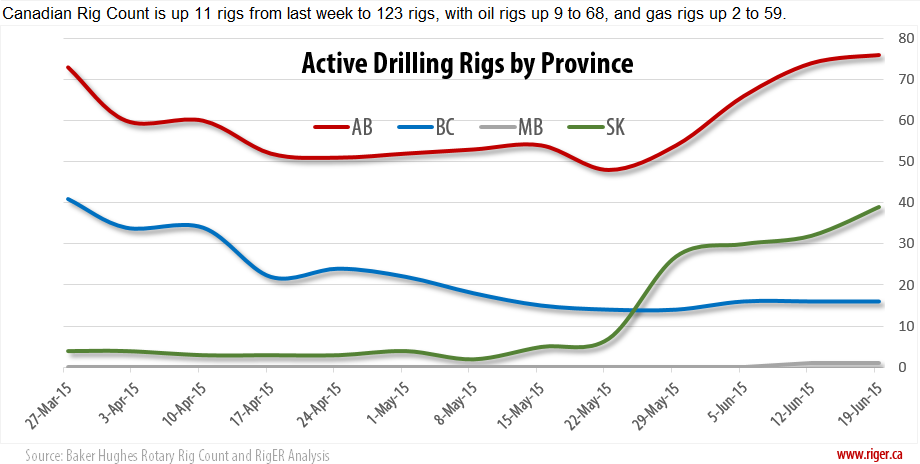 2015-06-19_RigER_Active_Drilling_Rigs_Province
