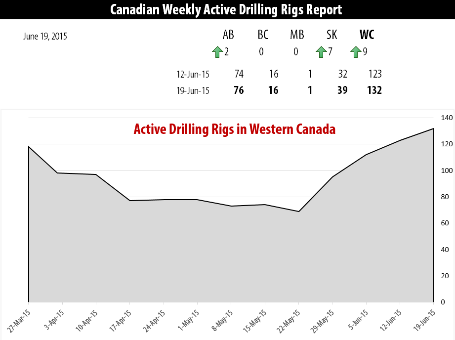 2015-06-19_RigER_Active_Drilling_Rigs_Western_Canada