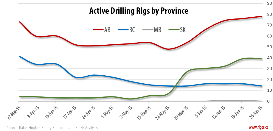 2015-06-26_RigER_Active_Drilling_Rigs_Province
