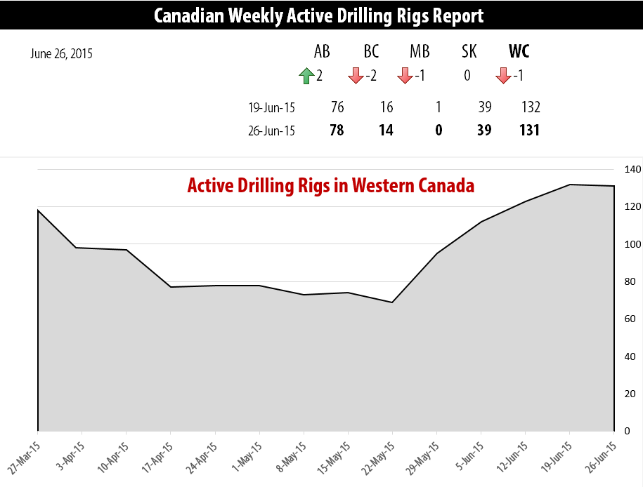 2015-06-26_RigER_Active_Drilling_Rigs_Western_Canada1