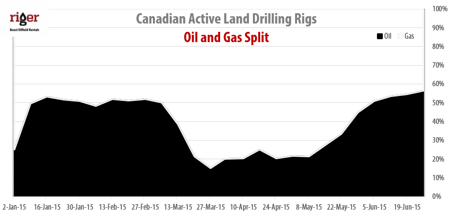 2015-06-26_RigER_Canadian_Oil_Gas_Drilling_Rigs