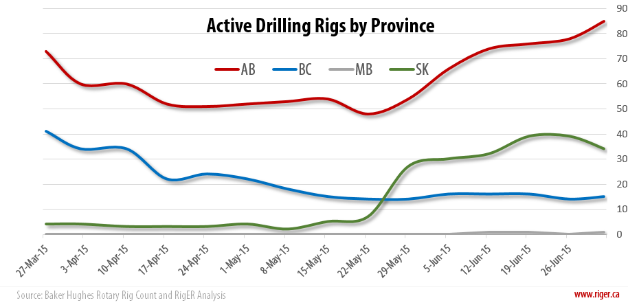 2015-07-02_RigER_Active_Drilling_Rigs_Province