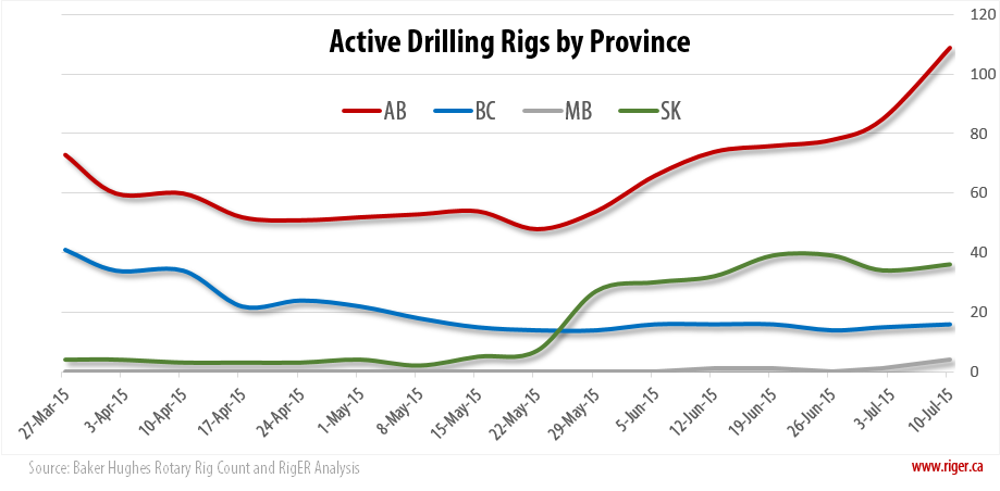 2015-07-10_RigER_Active_Drilling_Rigs_Province