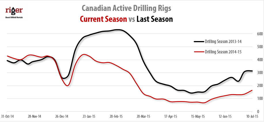2015-07-10_RigER_Canadian_Active_Land_Drilling_Rigs