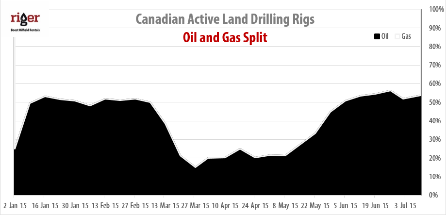 2015-07-10_RigER_Canadian_Oil_Gas_Drilling_Rigs