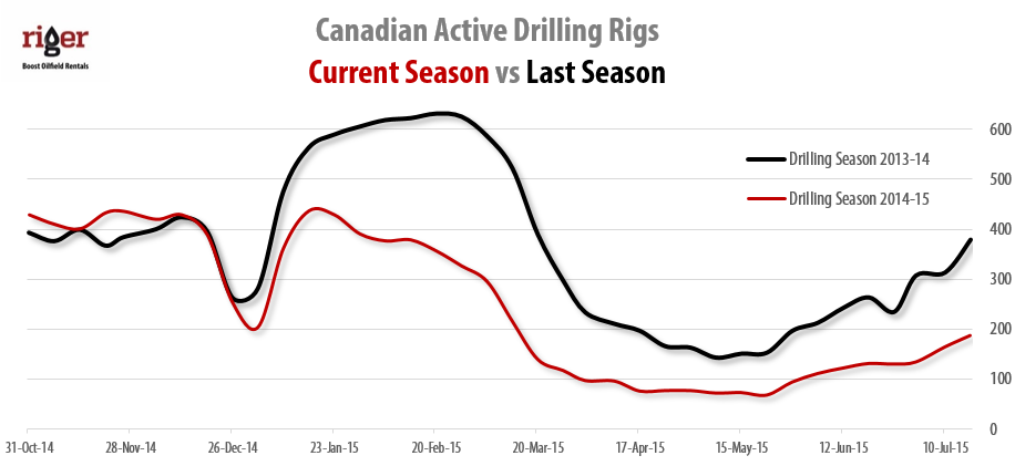 2015-07-17_RigER_Canadian_Active_Land_Drilling_Rigs