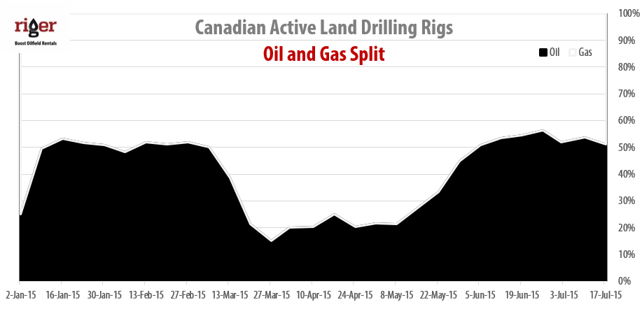 2015-07-17_RigER_Canadian_Oil_Gas_Drilling_Rigs