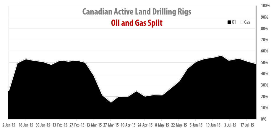 2015-07-24_RigER_Canadian_Oil_Gas_Drilling_Rigs