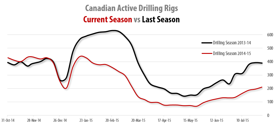 2015-07-31_RigER_Canadian_Active_Land_Drilling_Rigs