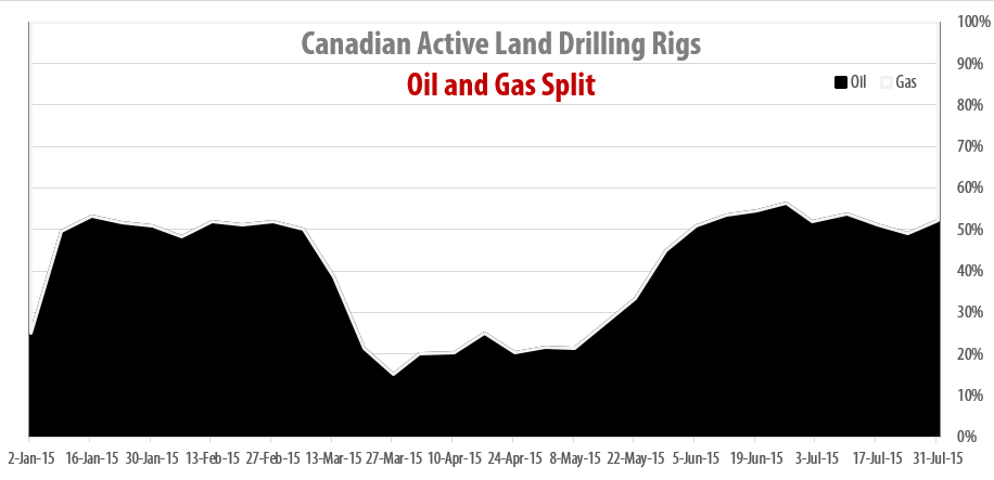 2015-07-31_RigER_Canadian_Oil_Gas_Drilling_Rigs