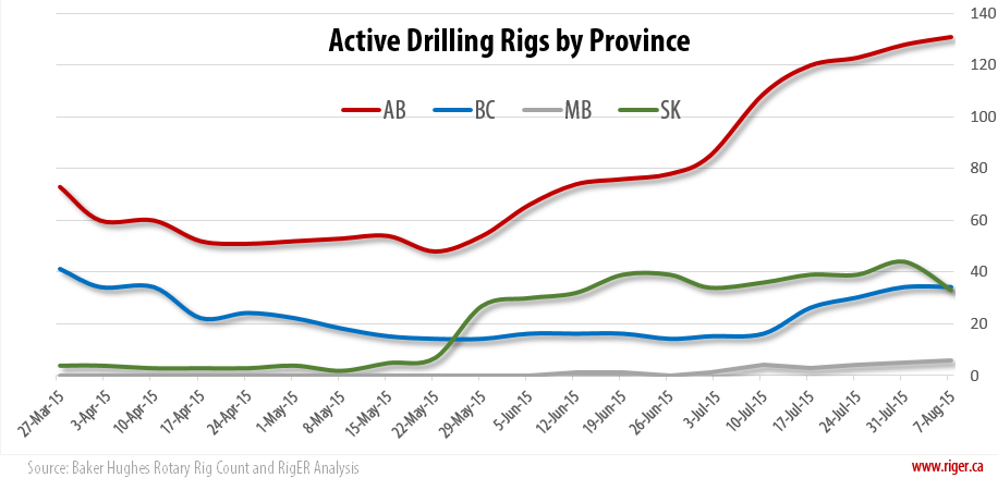 2015-08-07_RigER_Active_Drilling_Rigs_Province