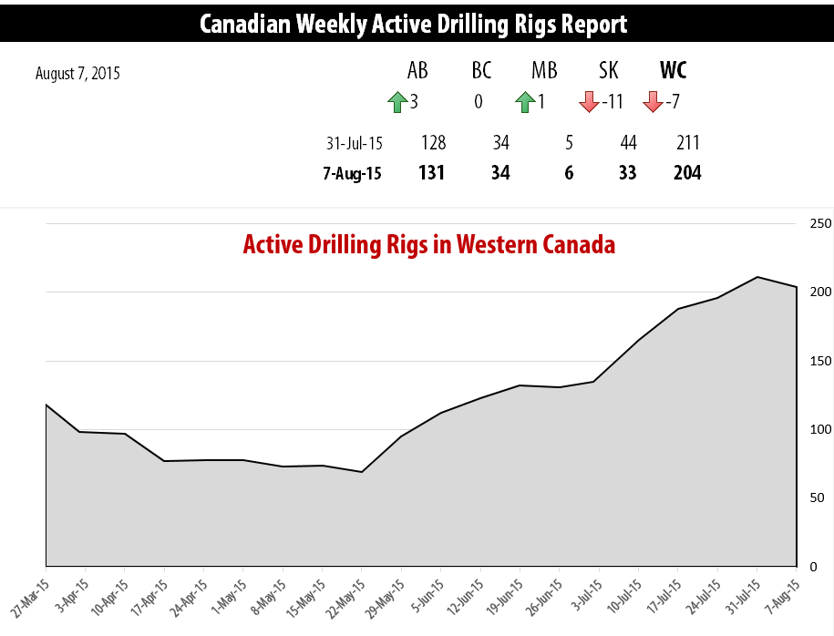 2015-08-07_RigER_Active_Drilling_Rigs_Western_Canada