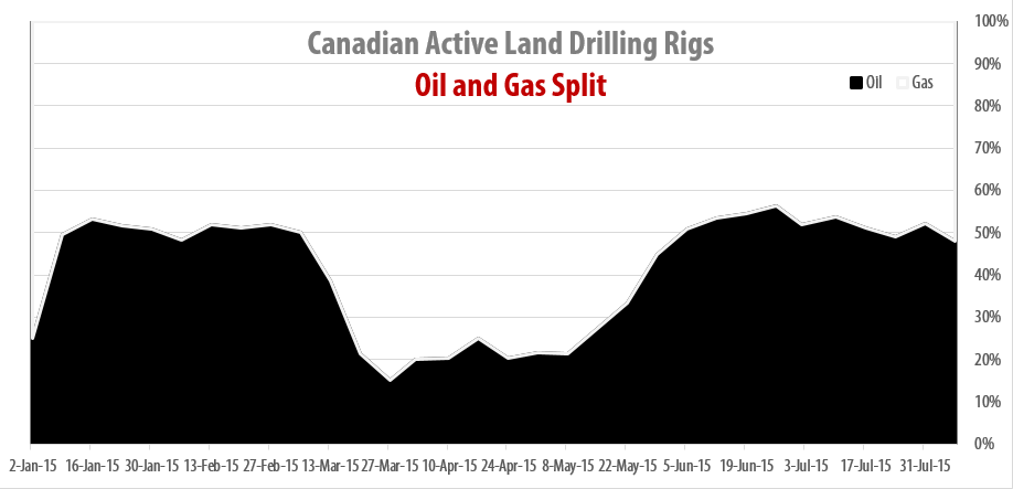 2015-08-07_RigER_Canadian_Oil_Gas_Drilling_Rigs