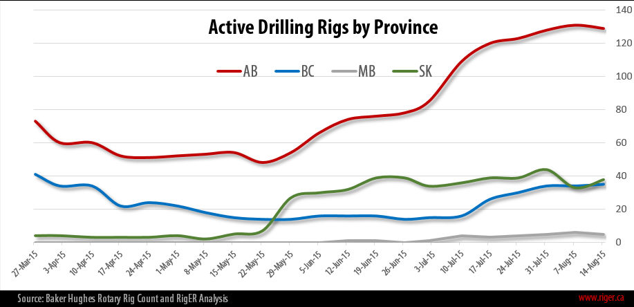 2015-08-14_RigER_Active_Drilling_Rigs_Province