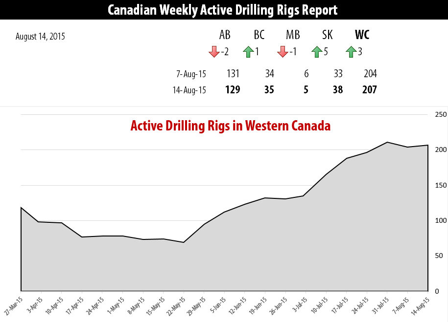 2015-08-14_RigER_Active_Drilling_Rigs_Western_Canada