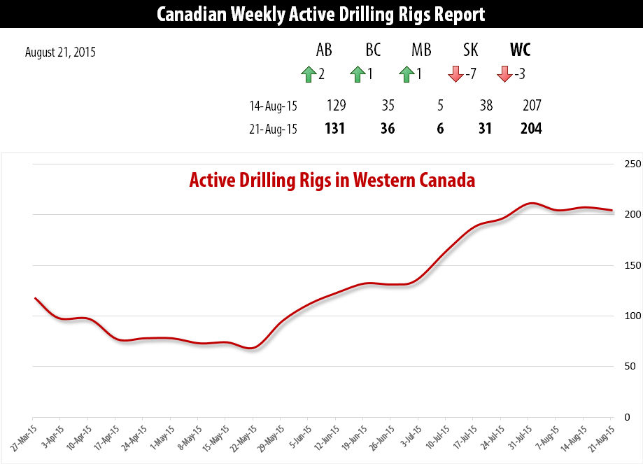 2015-08-24_RigER_Active_Drilling_Rigs_Western_Canada