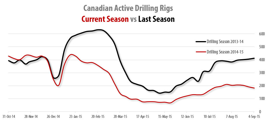 2015-09-04_RigER_Canadian_Active_Land_Drilling_Rigs