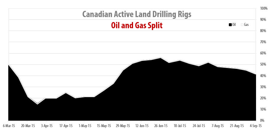 2015-09-04_RigER_Canadian_Oil_Gas_Drilling_Rigs
