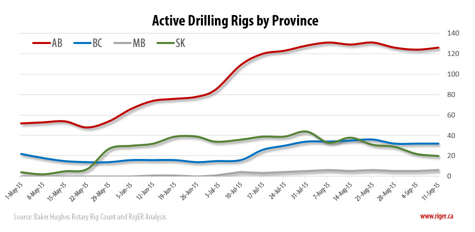2015-09-11_RigER_Active_Drilling_Rigs_Province