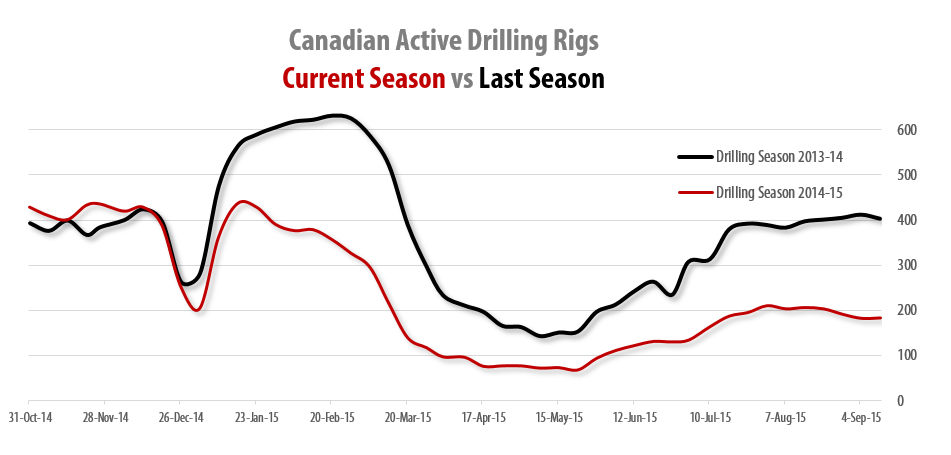 2015-09-11_RigER_Canadian_Active_Land_Drilling_Rigs