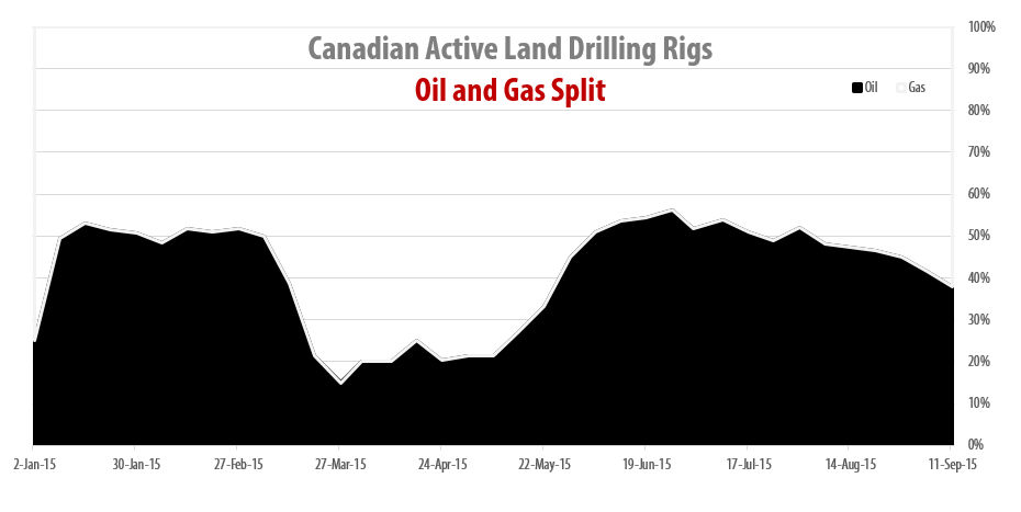 2015-09-11_RigER_Canadian_Oil_Gas_Drilling_Rigs