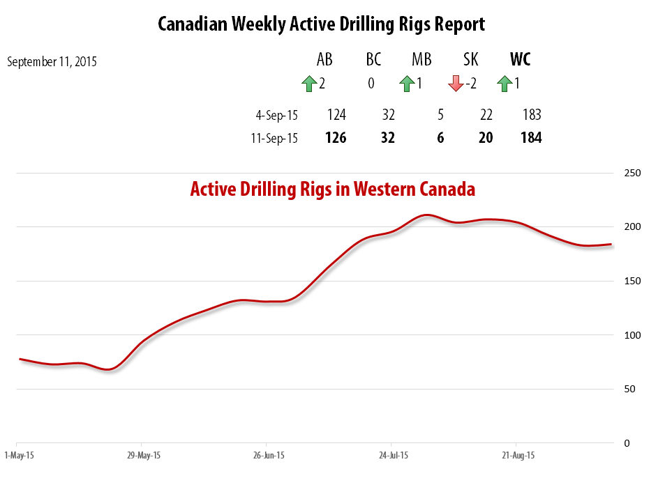 2015-09-11_RigER_Canadian_Weekly_Active_Drilling_Rigs_Report