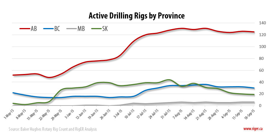 2015-09-18_RigER_Active_Drilling_Rigs_Province
