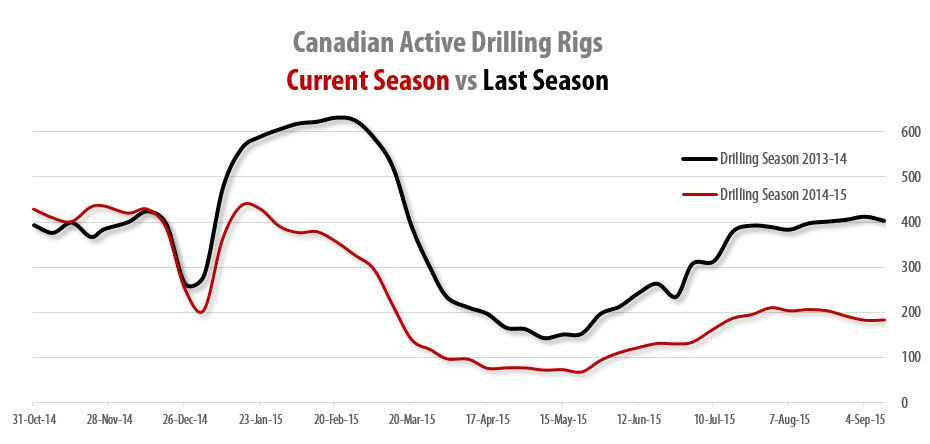 2015-09-18_RigER_Canadian_Active_Shore_Drilling_Rigs