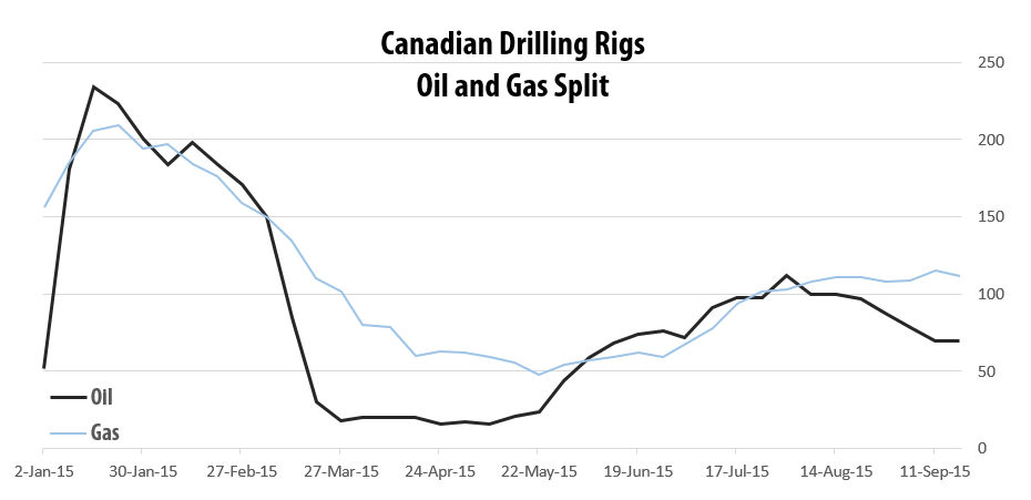 2015-09-18_RigER_Canadian_Oil_Gas_Drilling_Rigs_Q