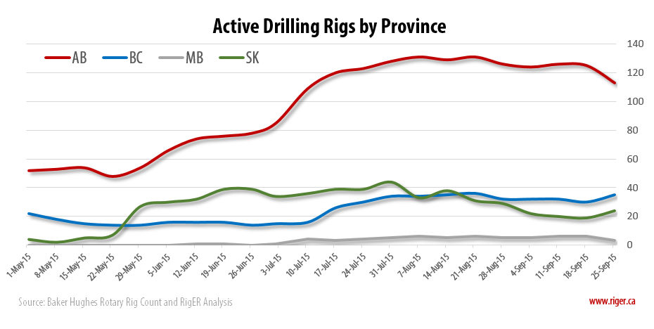 2015-09-25_RigER_Active_Drilling_Rigs_Province
