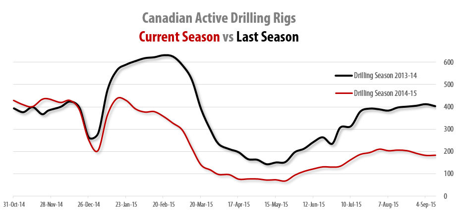 2015-09-25_RigER_Canadian_Active_Shore_Drilling_Rigs