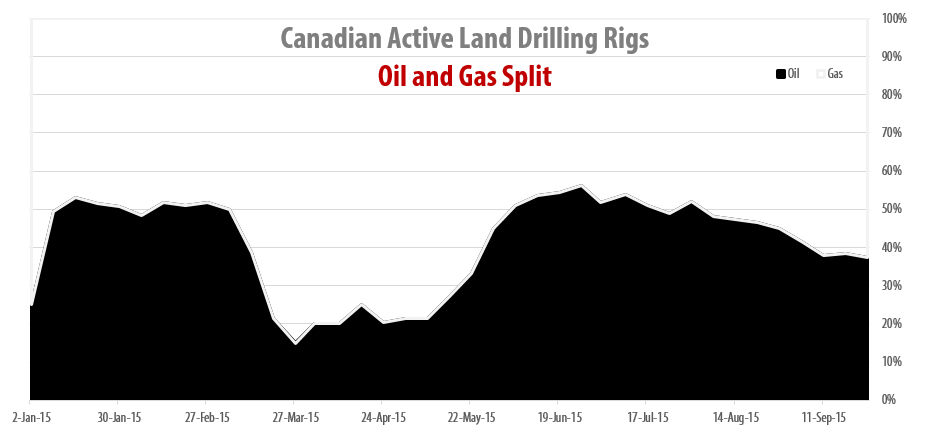 2015-09-25_RigER_Canadian_Oil_Gas_Drilling_Rigs_Split