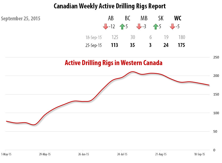 2015-09-25_RigER_Canadian_Weekly_Active_Drilling_Rigs_Report-2