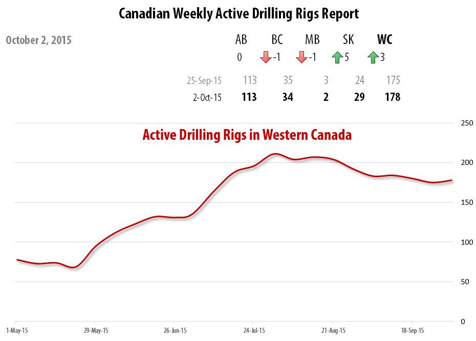 2015-10-02_RigER_Active_Drilling_Rigs_Western_Canada