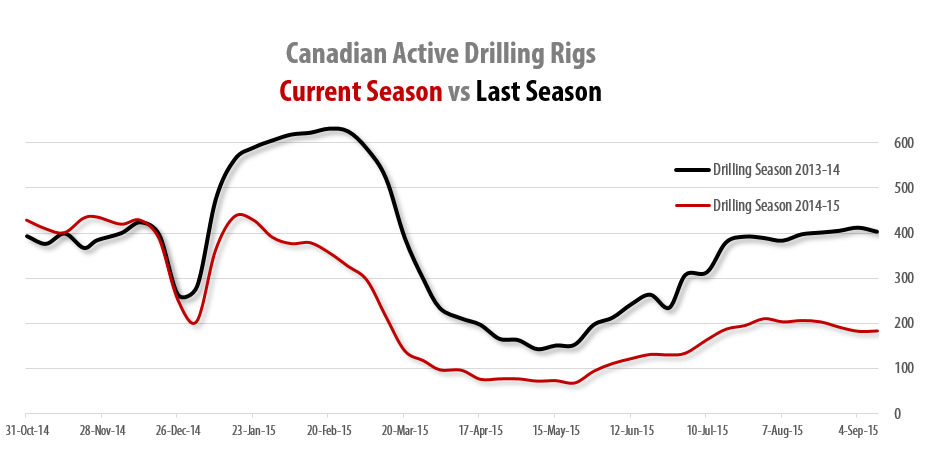 2015-10-02_RigER_Canadian_Active_Shore_Drilling_Rigs