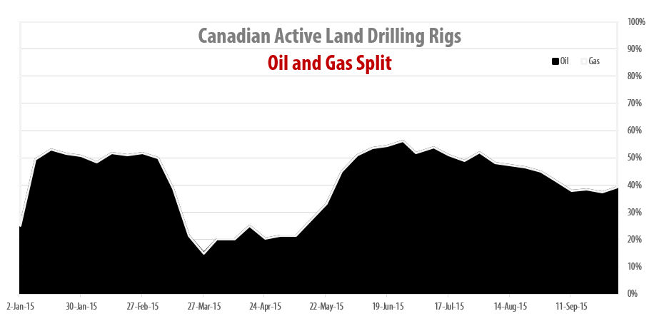 2015-10-02_RigER_Canadian_Oil_Gas_Drilling_Rigs_Split