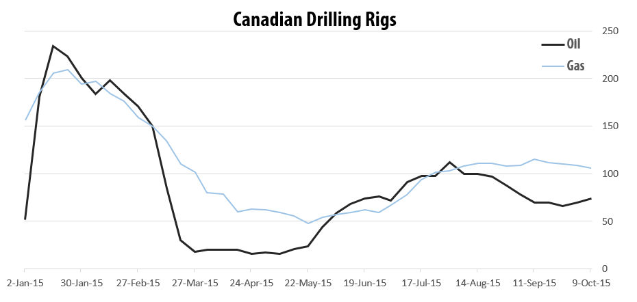 2015-10-09_RigER_Canadian_Oil_Gas_Drilling_Rigs
